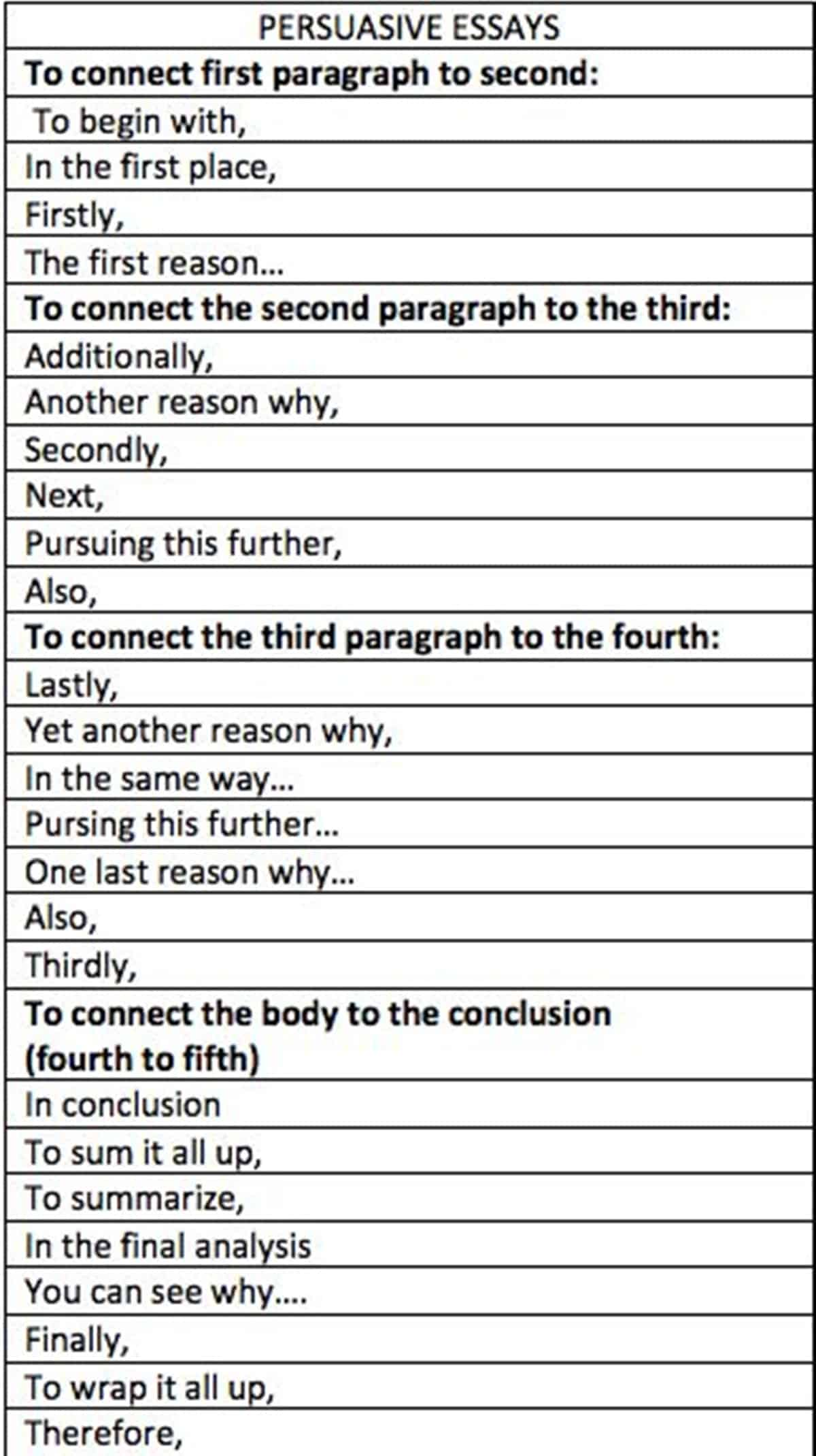 Full Size of Useful Words And Phrases To Write Great Essay Eslbuzz Learning English Sentences Start An